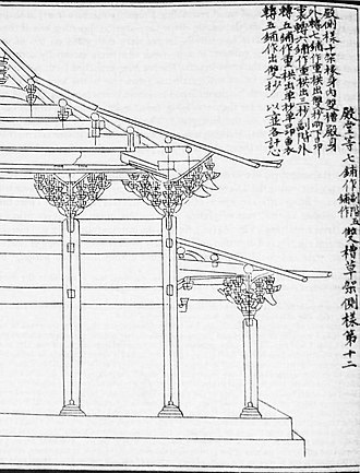 Yingzao Fashi - Bracket arm clusters containing cantilevers, Yingzao Fashi