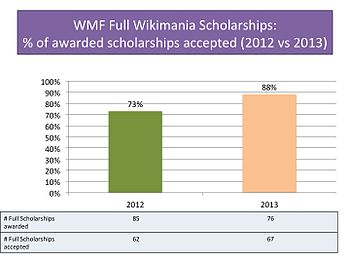 % of awarded scholarships accepted 01.jpg