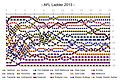 AFL Ladder 2013 2.jpg