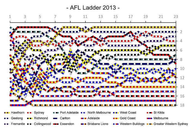 afl ladder - photo #3