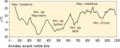 Activité solaire depuis 1000ans.png