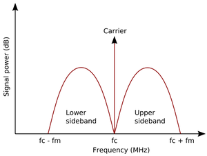 Sideband - The power of an AM signal plotted against frequency. Key: fc is the carrier frequency, fm is the maximum modulation frequency