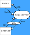 Appaserver Data Flow Diagram (blue).png