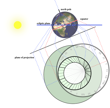 Streographic Projection Pdf