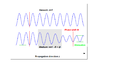 Attenuation and phase shift of electromagnetic wave propagating in medium.png