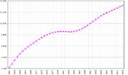 История Бельгии 180px-Belgium-demography