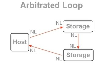 Arbitrated loop - Image: Ben alloop