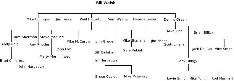 Bill Walsh Coaching Tree.svg