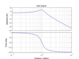 Bode diagram wikipdia msodfok alultereszt szr bode diagramja fll az amplitd karakterisztika alul a fzismenet kirajzolva matlabbal ccuart Choice Image