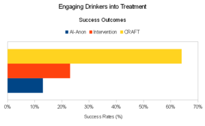 Community reinforcement approach and family training - Fig. 1. Comparison of success outcomes engaging drinkers into Treatment.