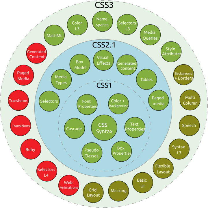 Diagram of concentric circles showing the features of CSS 1, 2, and 3.