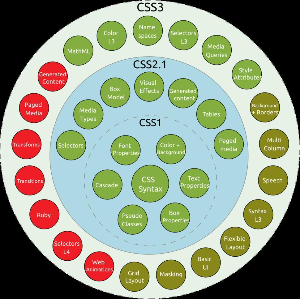 CSS3 taxonomy and status-v2