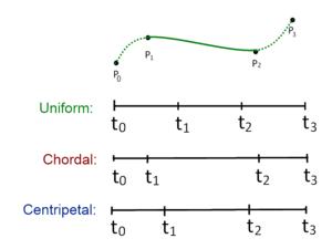 Centripetal Catmull–Rom spline - Knot parameterization for the Catmull–Rom algorithm.