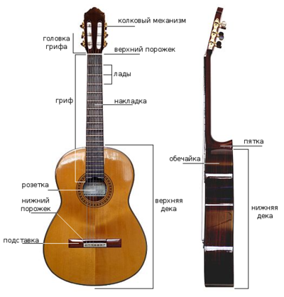 Classical guitar two views