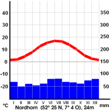 Climate diagram Nordhorn Germany.png