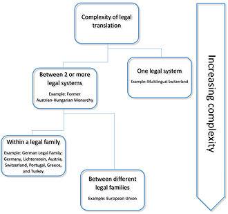 Legal translation - Complexity of legal translation