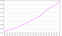 Demokratiske Republik Congo-Demografi-Fil:Congo dem demographie