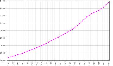 Demographie De La Republique Democratique Du Congo Wikipedia