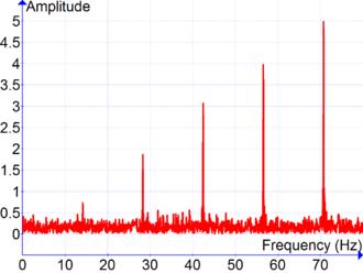 Signal processing - Image: Cosine Series Plus Noise TFM