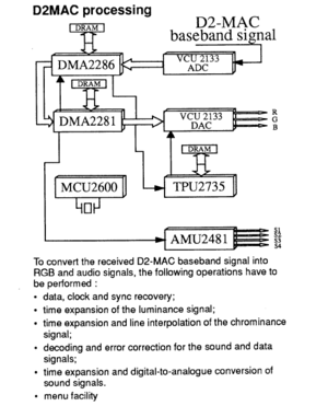 D2-MAC - D2-Mac processing on a Philips satellite receiver from 1990