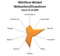 Diagramm webseiten woerlitzer winkel.png