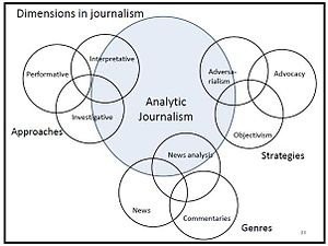 Analytic journalism - Dimensions in journalism