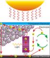 Dye Sensitized Solar Cell Scheme.png