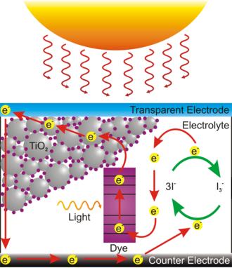 Dye-sensitized solar cell - Operation of a Grätzel cell.