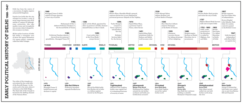 Delhi Timeline Infographic as per Wikipedia - Places to visit in Delhi - the City of Djinns