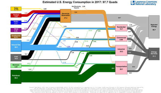 US energy flow, 2017. A quad is 10 BTU, or 1.055 x 10 joules (1.055 EJ). Note the breakdown of useful and waste energy in each sector (dark vs. light grey) due to the nature of heat engines, which cannot convert all thermal energy into useful work and consequently lose a portion of their heat to the environment. Energy Flow US 2017.png