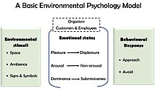 macro and micro environmental factors which influence marketing decisions in the hospitality industr The larger society affect micro 4 role in retail industry micro and macro environment factors an organization's decision making, affect its.