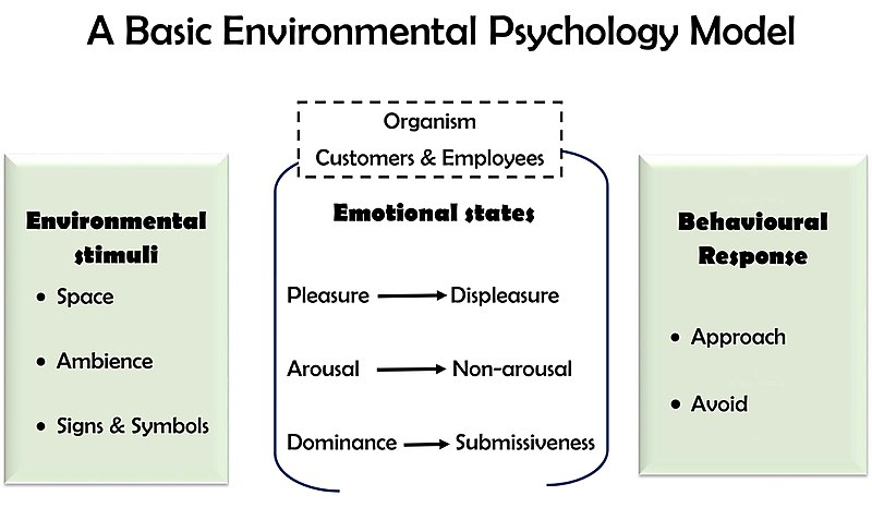 environmental psychology preview Table of contents for environment and behavior, 10, 2, jun 01 preview hide preview environmental psychology program at the university of arizona.