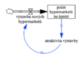 Eskalace, SFD diagram.png