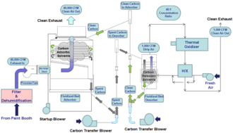 Fluidized bed concentrator - A flow schematic of process gas in the Fluidized Bed Concentrator system.