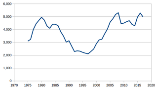 Motorcycle fatality rate in U.S. by year Wikimedia list article