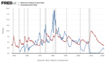 Federal Funds Rate Wikipedia