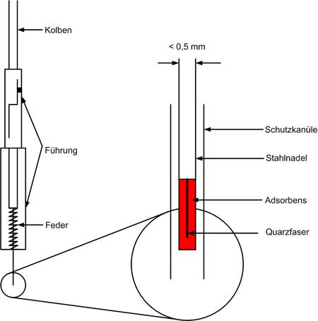 Schematische Darstellung eines SPME-Probenehmers