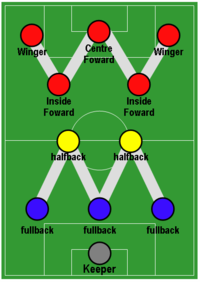 WM Formation: the inside forwards (red) occupy a more withdrawn position supporting the centre-forward and outside right and left. Football Formation - WM.png