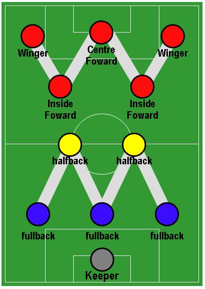 Football Formation - WM
