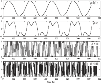 Frequency modulation synthesis - Image: Frequencymodulationd emo td