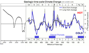 Geologic time scale Climate Change