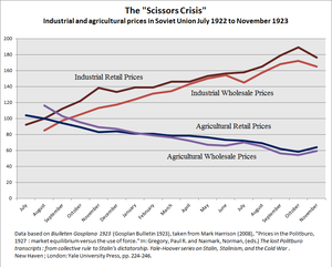 The Declaration of 46 - The Scissors: retail and wholesale prices of agricultural and industrial goods in the Soviet Union July 1922 to November 1923.