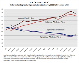 Workers' Truth - The Scissors: retail and wholesale prices of agricultural and industrial goods in the Soviet Union July 1922 to November 1923. This was the economic context in which Workers' Truth acted