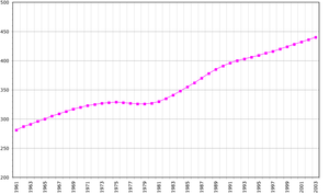 Demographics of Guadeloupe - Guadeloupe's population, 1961-2003.