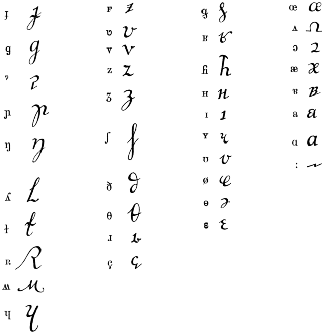 Cursive Forms Of The International Phonetic Alphabet Wikiwand