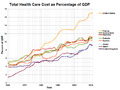 Health Care Cost as Percentage of GDP.png