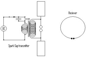 Timeline of radio - 1887 experimental setup of Hertz's apparatus.