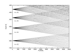 Stark effect optical phenomenon in physics