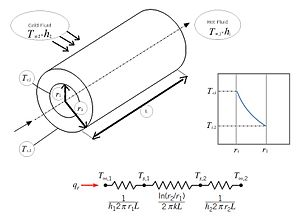Thermal resistance - Hollow cylinder with convective surface conditions in thermal conduction