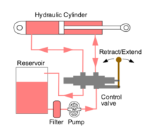 Hydraulic machinery - Wikipedia on vickers hydraulic control valve parts, vickers vane pump diagram, cross hydraulic valve diagram,